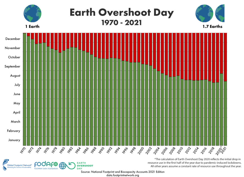 Here's how Earth Overshoot Day has changed over the last 50 years. http://bit.ly/2I3B7xD #MoveTheDate